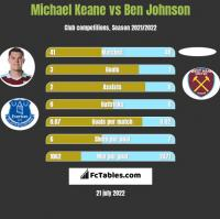 Michael Keane vs Ben Johnson h2h player stats