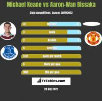 Michael Keane vs Aaron-Wan Bissaka h2h player stats