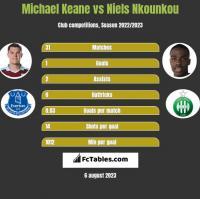 Michael Keane vs Niels Nkounkou h2h player stats