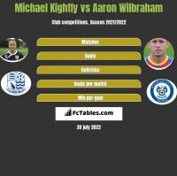Michael Kightly vs Aaron Wilbraham h2h player stats