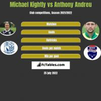 Michael Kightly vs Anthony Andreu h2h player stats