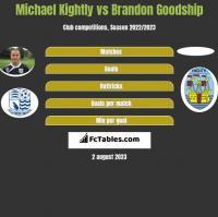 Michael Kightly vs Brandon Goodship h2h player stats