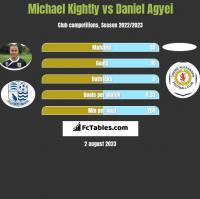 Michael Kightly vs Daniel Agyei h2h player stats