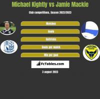 Michael Kightly vs Jamie Mackie h2h player stats