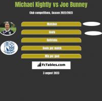 Michael Kightly vs Joe Bunney h2h player stats