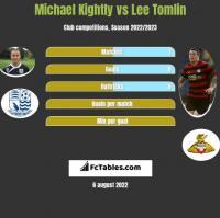 Michael Kightly vs Lee Tomlin h2h player stats