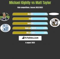 Michael Kightly vs Matt Taylor h2h player stats