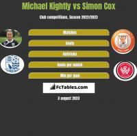 Michael Kightly vs Simon Cox h2h player stats