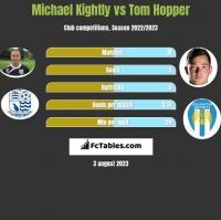 Michael Kightly vs Tom Hopper h2h player stats