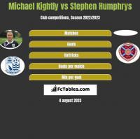 Michael Kightly vs Stephen Humphrys h2h player stats