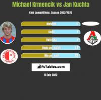 Michael Krmencik vs Jan Kuchta h2h player stats