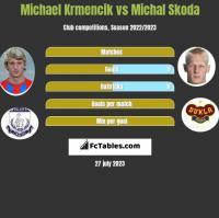 Michael Krmencik vs Michal Skoda h2h player stats