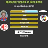 Michael Krmencik vs Rene Dedic h2h player stats