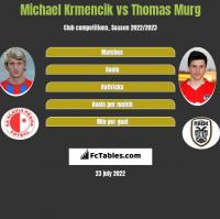 Michael Krmencik vs Thomas Murg h2h player stats