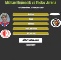 Michael Krmencik vs Vaclav Jurena h2h player stats