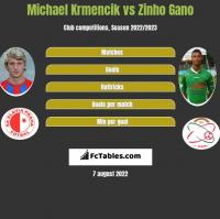 Michael Krmencik vs Zinho Gano h2h player stats