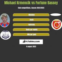 Michael Krmencik vs Fortune Bassey h2h player stats