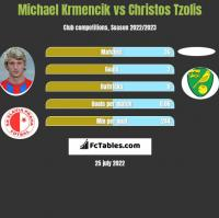 Michael Krmencik vs Christos Tzolis h2h player stats