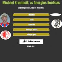 Michael Krmencik vs Georgios Koutsias h2h player stats