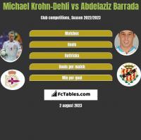 Michael Krohn-Dehli vs Abdelaziz Barrada h2h player stats