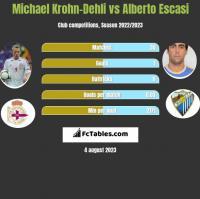 Michael Krohn-Dehli vs Alberto Escasi h2h player stats