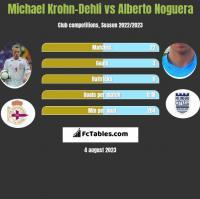 Michael Krohn-Dehli vs Alberto Noguera h2h player stats