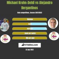 Michael Krohn-Dehli vs Alejandro Bergantinos h2h player stats
