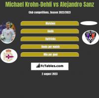Michael Krohn-Dehli vs Alejandro Sanz h2h player stats