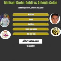 Michael Krohn-Dehli vs Antonio Cotan h2h player stats