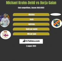 Michael Krohn-Dehli vs Borja Galan h2h player stats