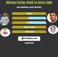 Michael Krohn-Dehli vs Borja Valle h2h player stats