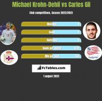 Michael Krohn-Dehli vs Carles Gil h2h player stats