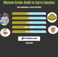 Michael Krohn-Dehli vs Curro Sanchez h2h player stats