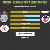 Michael Krohn-Dehli vs Didier Moreno h2h player stats