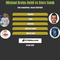 Michael Krohn-Dehli vs Emre Colak h2h player stats