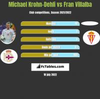 Michael Krohn-Dehli vs Fran Villalba h2h player stats