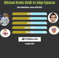 Michael Krohn-Dehli vs Inigo Eguaras h2h player stats