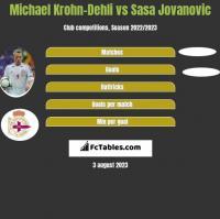 Michael Krohn-Dehli vs Sasa Jovanovic h2h player stats