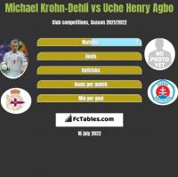Michael Krohn-Dehli vs Uche Henry Agbo h2h player stats