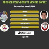 Michael Krohn-Dehli vs Vicente Gomez h2h player stats