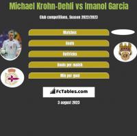 Michael Krohn-Dehli vs Imanol Garcia h2h player stats