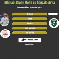 Michael Krohn-Dehli vs Gonzalo Avila h2h player stats