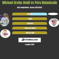 Michael Krohn-Dehli vs Peru Nolaskoain h2h player stats