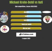 Michael Krohn-Dehli vs Guti h2h player stats