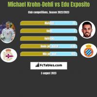 Michael Krohn-Dehli vs Edu Exposito h2h player stats