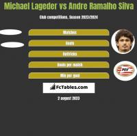 Michael Lageder vs Andre Ramalho Silva h2h player stats