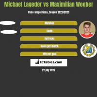 Michael Lageder vs Maximilian Woeber h2h player stats