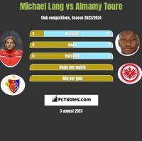 Michael Lang vs Almamy Toure h2h player stats