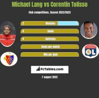 Michael Lang vs Corentin Tolisso h2h player stats