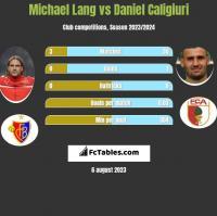 Michael Lang vs Daniel Caligiuri h2h player stats